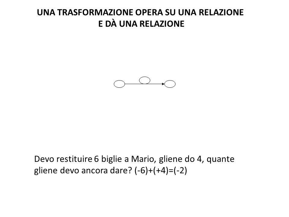 UNA TRASFORMAZIONE OPERA SU UNA RELAZIONE E DÀ UNA RELAZIONE Devo restituire 6 biglie a Mario, gliene do 4, quante gliene devo ancora dare? (-6)+(+4)=