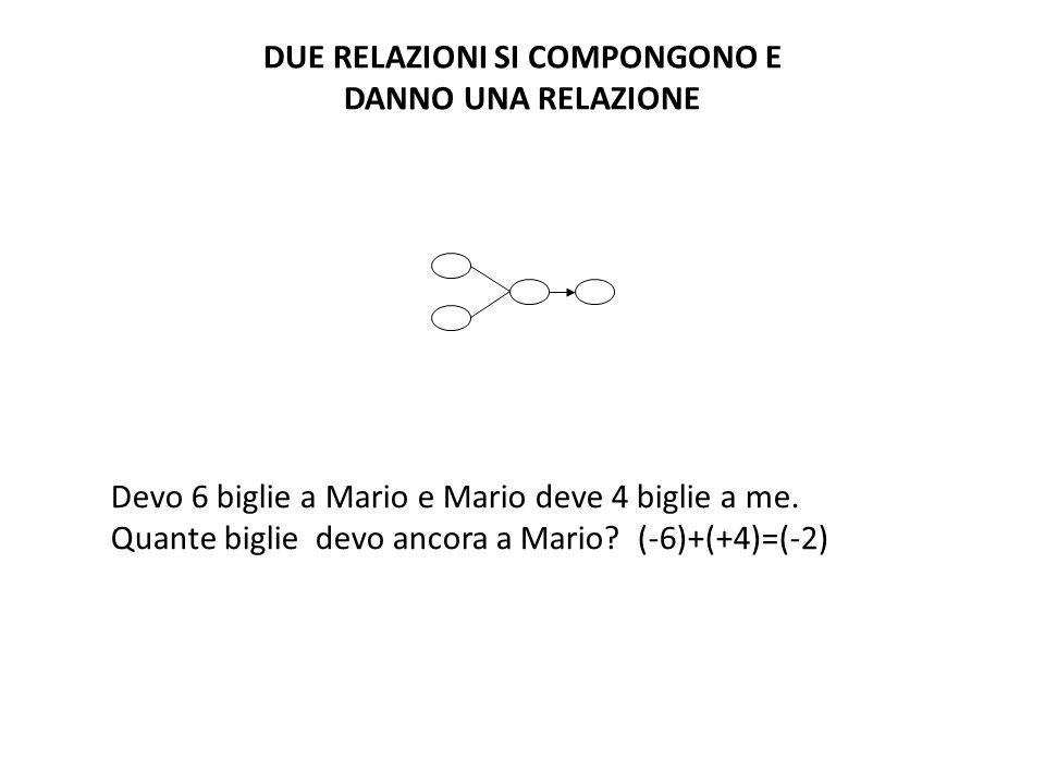 Devo 6 biglie a Mario e Mario deve 4 biglie a me. Quante biglie devo ancora a Mario? (-6)+(+4)=(-2) DUE RELAZIONI SI COMPONGONO E DANNO UNA RELAZIONE
