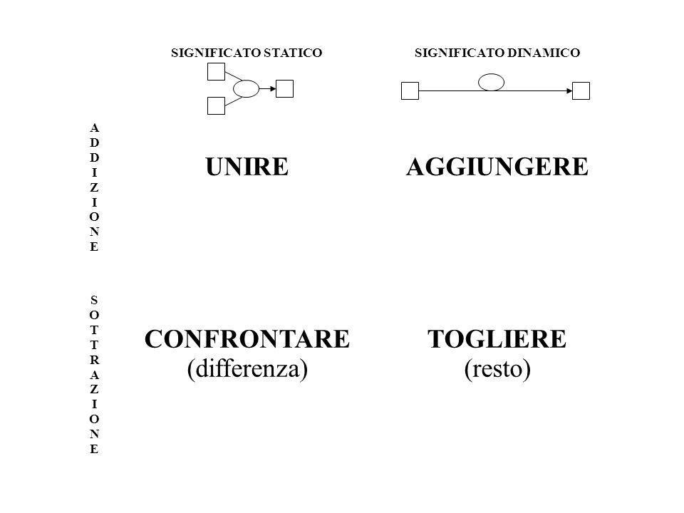 SIGNIFICATO STATICOSIGNIFICATO DINAMICO ADDIZIONEADDIZIONE UNIREAGGIUNGERE SOTTRAZIONESOTTRAZIONE CONFRONTARE (differenza) TOGLIERE (resto)