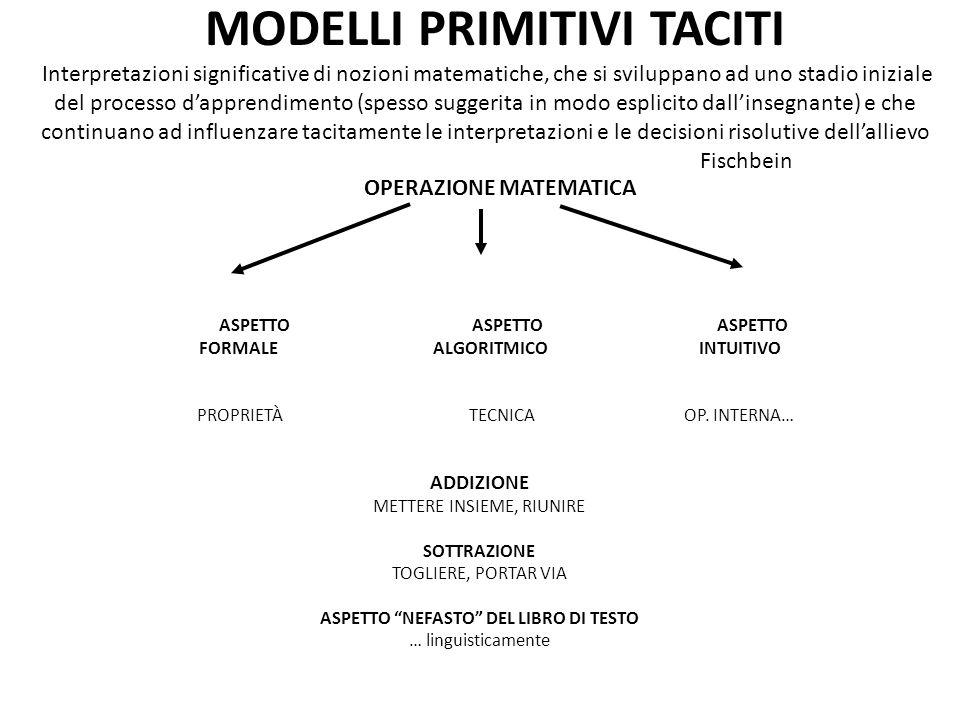 OPERAZIONE MATEMATICA ASPETTO ASPETTO ASPETTO FORMALE ALGORITMICO INTUITIVO PROPRIETÀ TECNICA OP. INTERNA… ADDIZIONE METTERE INSIEME, RIUNIRE SOTTRAZI