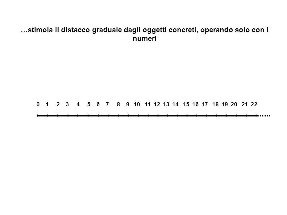 0 1 2 3 4 5 6 7 8 9 10 11 12 13 14 15 16 17 18 19 20 21 22 …stimola il distacco graduale dagli oggetti concreti, operando solo con i numeri