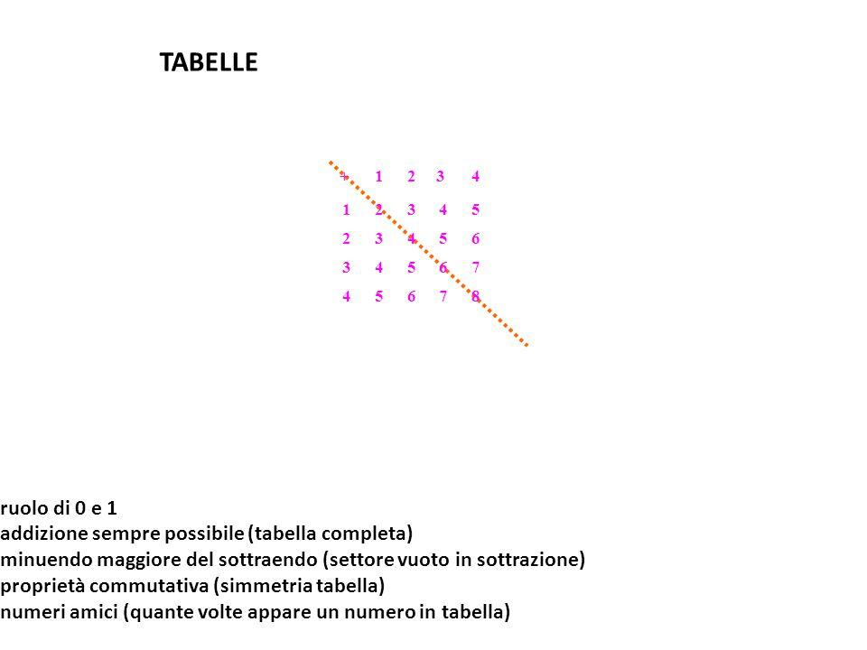 TABELLE  ruolo di 0 e 1  addizione sempre possibile (tabella completa)  minuendo maggiore del sottraendo (settore vuoto in sottrazione)  proprietà