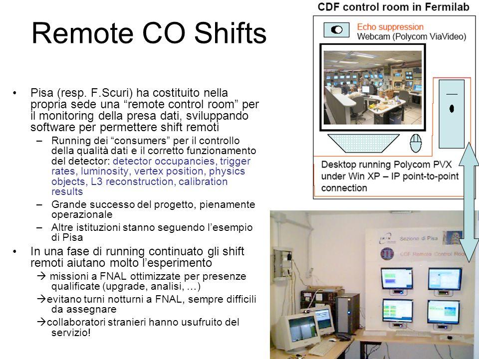 Remote CO Shifts Pisa (resp.