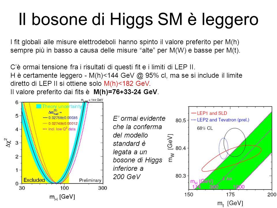 Il bosone di Higgs SM è leggero I fit globali alle misure elettrodeboli hanno spinto il valore preferito per M(h) sempre più in basso a causa delle misure alte per M(W) e basse per M(t).