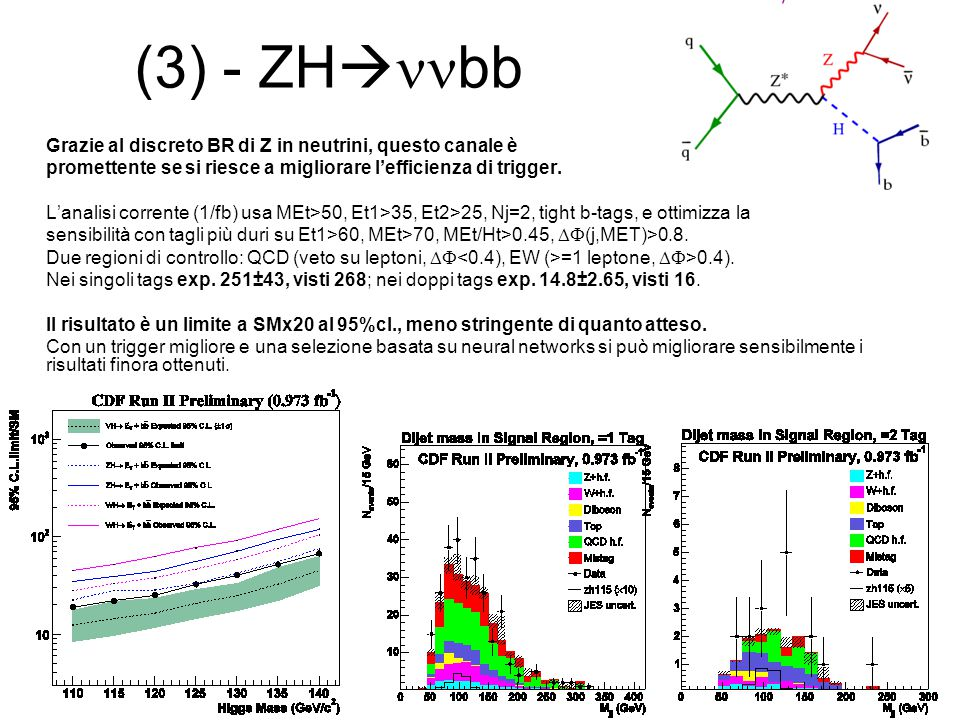 (3) - ZH  bb Grazie al discreto BR di Z in neutrini, questo canale è promettente se si riesce a migliorare l'efficienza di trigger.