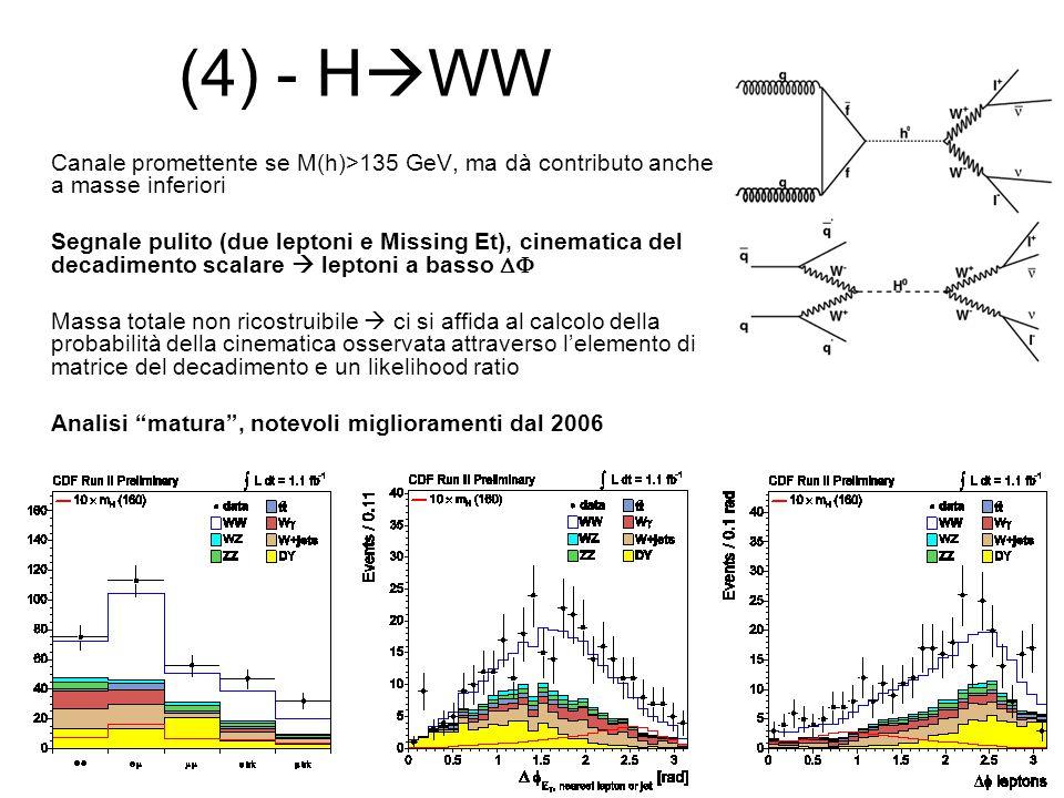 (4) - H  WW Canale promettente se M(h)>135 GeV, ma dà contributo anche a masse inferiori Segnale pulito (due leptoni e Missing Et), cinematica del decadimento scalare  leptoni a basso  Massa totale non ricostruibile  ci si affida al calcolo della probabilità della cinematica osservata attraverso l'elemento di matrice del decadimento e un likelihood ratio Analisi matura , notevoli miglioramenti dal 2006