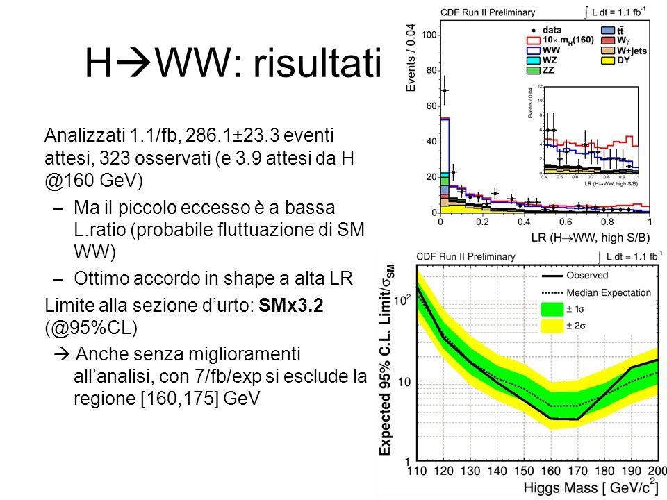 H  WW: risultati Analizzati 1.1/fb, 286.1±23.3 eventi attesi, 323 osservati (e 3.9 attesi da H @160 GeV) –Ma il piccolo eccesso è a bassa L.ratio (probabile fluttuazione di SM WW) –Ottimo accordo in shape a alta LR Limite alla sezione d'urto: SMx3.2 (@95%CL)  Anche senza miglioramenti all'analisi, con 7/fb/exp si esclude la regione [160,175] GeV