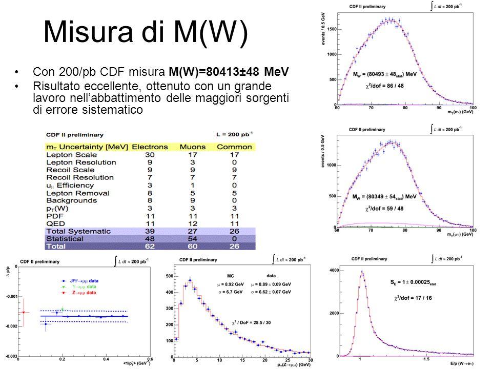 Misura di M(W) Con 200/pb CDF misura M(W)=80413±48 MeV Risultato eccellente, ottenuto con un grande lavoro nell'abbattimento delle maggiori sorgenti di errore sistematico