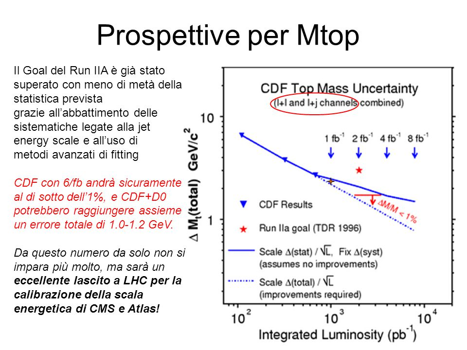 Prospettive per Mtop Il Goal del Run IIA è già stato superato con meno di metà della statistica prevista grazie all'abbattimento delle sistematiche legate alla jet energy scale e all'uso di metodi avanzati di fitting CDF con 6/fb andrà sicuramente al di sotto dell'1%, e CDF+D0 potrebbero raggiungere assieme un errore totale di 1.0-1.2 GeV.