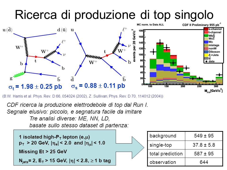 Ricerca di produzione di top singolo  t = 1.98  0.25 pb  s = 0.88  0.11 pb (B.W.