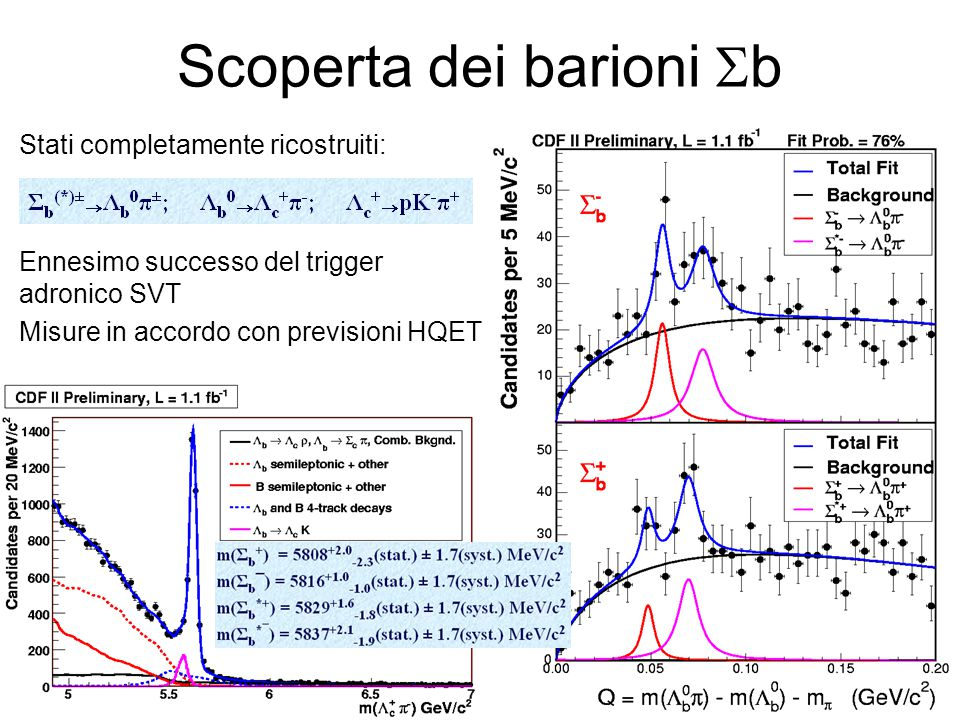 Scoperta dei barioni  b Stati completamente ricostruiti: Ennesimo successo del trigger adronico SVT Misure in accordo con previsioni HQET