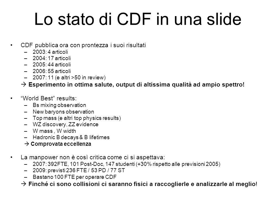 Lo stato di CDF in una slide CDF pubblica ora con prontezza i suoi risultati –2003: 4 articoli –2004: 17 articoli –2005: 44 articoli –2006: 55 articoli –2007: 11 (e altri >50 in review)  Esperimento in ottima salute, output di altissima qualità ad ampio spettro.