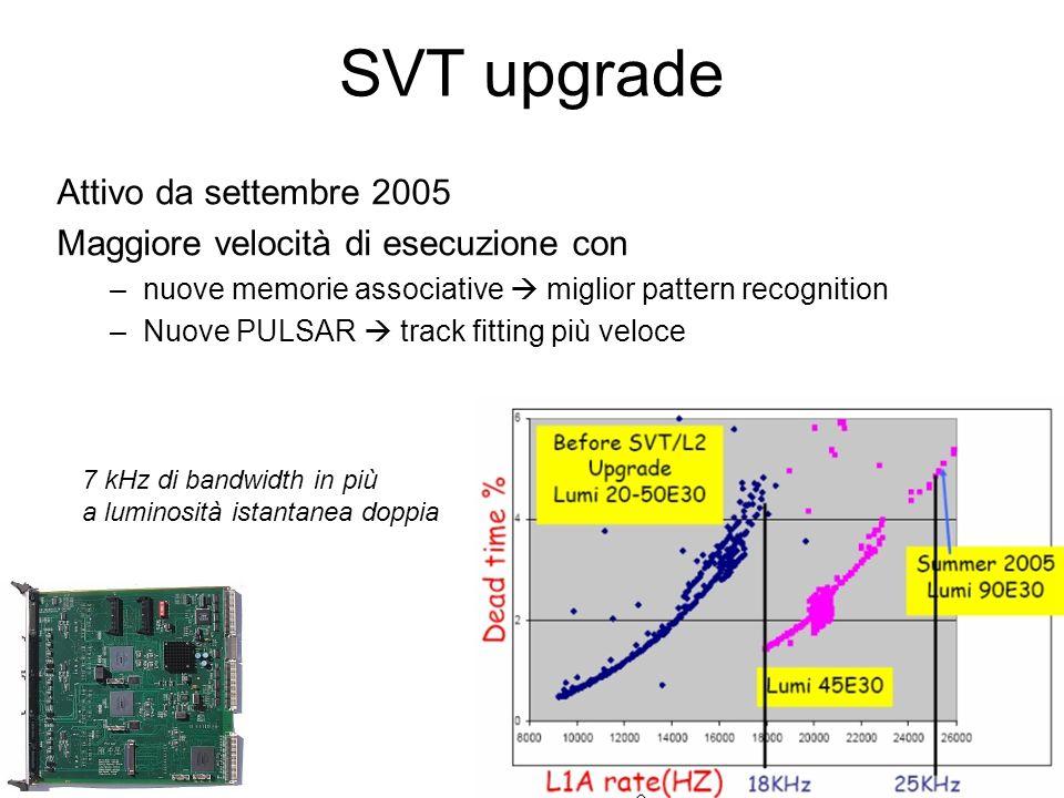SVT upgrade Attivo da settembre 2005 Maggiore velocità di esecuzione con –nuove memorie associative  miglior pattern recognition –Nuove PULSAR  track fitting più veloce 7 kHz di bandwidth in più a luminosità istantanea doppia