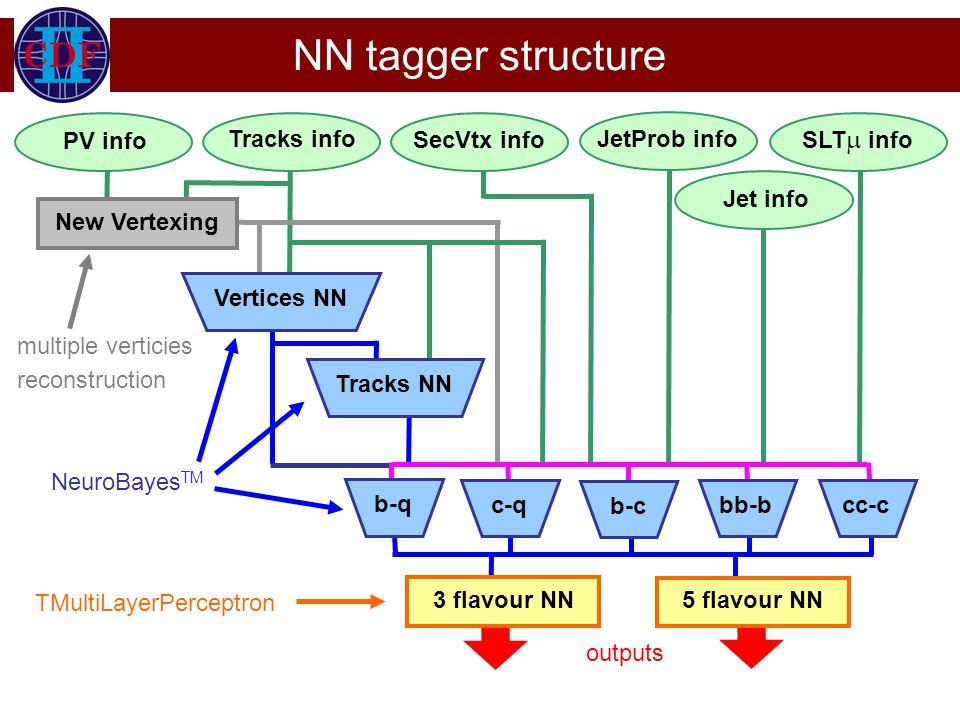 NN tagger structure New Vertexing Tracks info PV info SecVtx info JetProb info SLT  info Vertices NNTracks NN 3 flavour NN 5 flavour NN b-q c-q b-c bb-bcc-c multiple verticies reconstruction NeuroBayes TM TMultiLayerPerceptron outputs Jet info