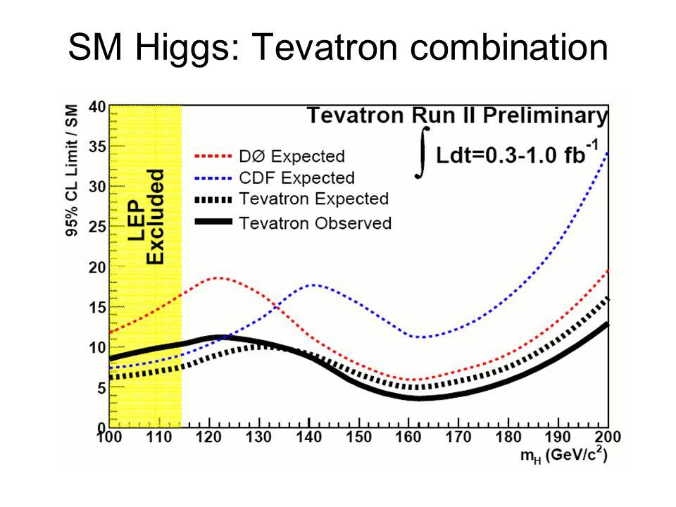 SM Higgs: Tevatron combination