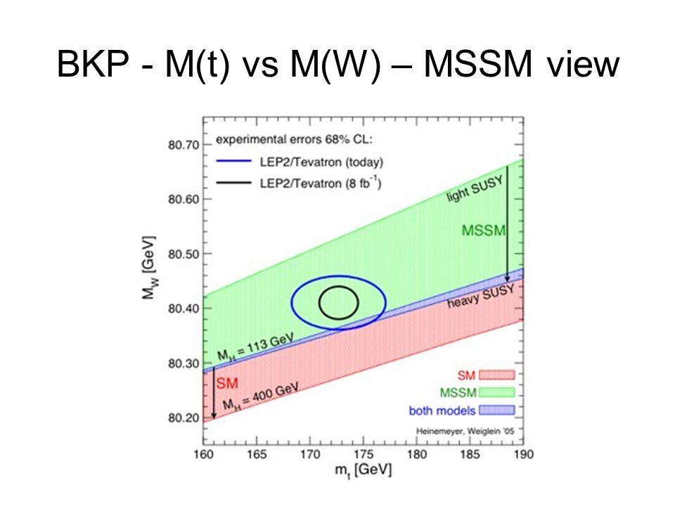 BKP - M(t) vs M(W) – MSSM view