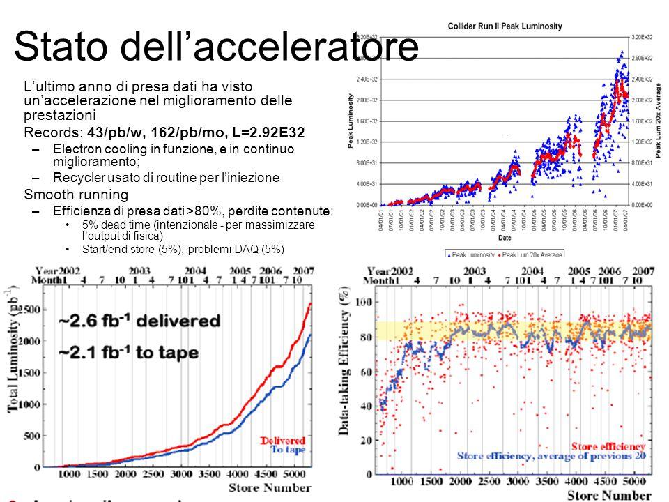 Stato dell'acceleratore L'ultimo anno di presa dati ha visto un'accelerazione nel miglioramento delle prestazioni Records: 43/pb/w, 162/pb/mo, L=2.92E32 –Electron cooling in funzione, e in continuo miglioramento; –Recycler usato di routine per l'iniezione Smooth running –Efficienza di presa dati >80%, perdite contenute: 5% dead time (intenzionale - per massimizzare l'output di fisica) Start/end store (5%), problemi DAQ (5%)