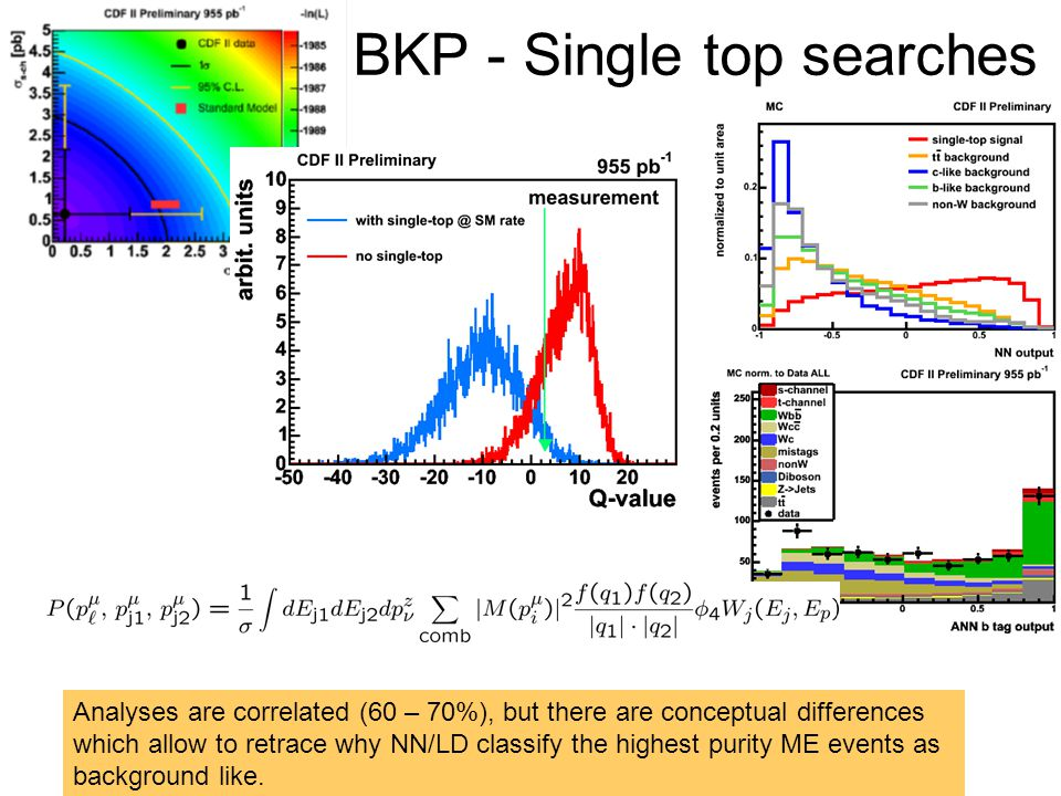 BKP - Single top searches Analyses are correlated (60 – 70%), but there are conceptual differences which allow to retrace why NN/LD classify the highe