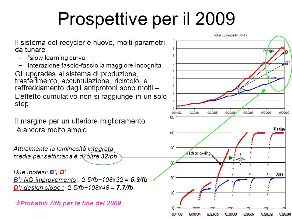 Prospettive per il 2009 Il sistema del recycler è nuovo, molti parametri da tunare – slow learning curve –Interazione fascio-fascio la maggiore incognita Gli upgrades al sistema di produzione, trasferimento, accumulazione, ricircolo, e raffreddamento degli antiprotoni sono molti – L'effetto cumulativo non si raggiunge in un solo step Il margine per un ulteriore miglioramento è ancora molto ampio Attualmente la luminosità integrata media per settimana è di oltre 32/pb Due ipotesi: B', D' B': NO improvements: 2.5/fb+108x32 = 5.9/fb D': design slope : 2.5/fb+108x48 = 7.7/fb  Probabili 7/fb per la fine del 2009 D' B'