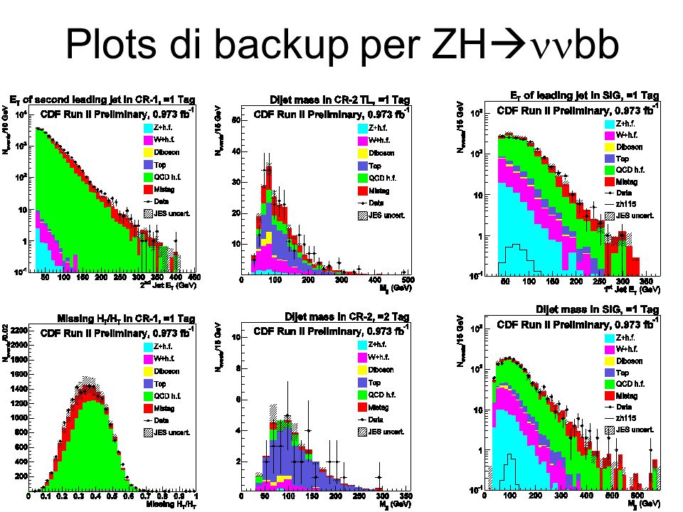 Plots di backup per ZH  bb