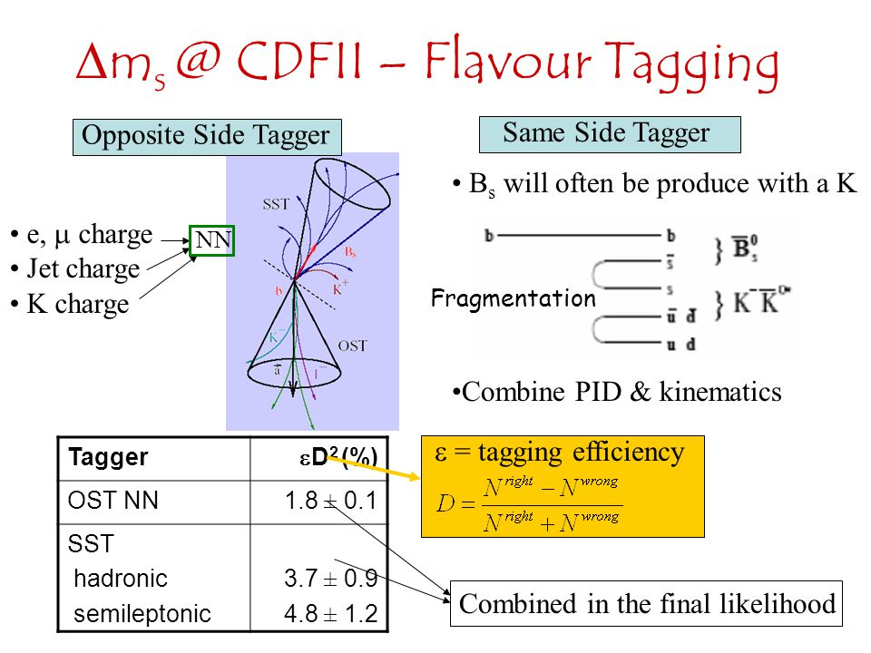  m s @ CDFII – Flavour Tagging e,  charge Jet charge K charge Opposite Side Tagger Same Side Tagger B s will often be produce with a K Combine PID & kinematics Tagger  D 2 (%) OST NN1.8 ± 0.1 SST hadronic semileptonic 3.7 ± 0.9 4.8 ± 1.2 Combined in the final likelihood NN Fragmentation  = tagging efficiency