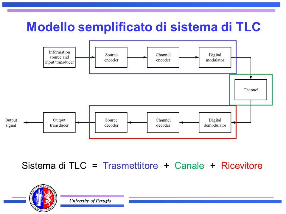 University of Perugia Modello semplificato di sistema di TLC Sistema di TLC = Trasmettitore + Canale + Ricevitore