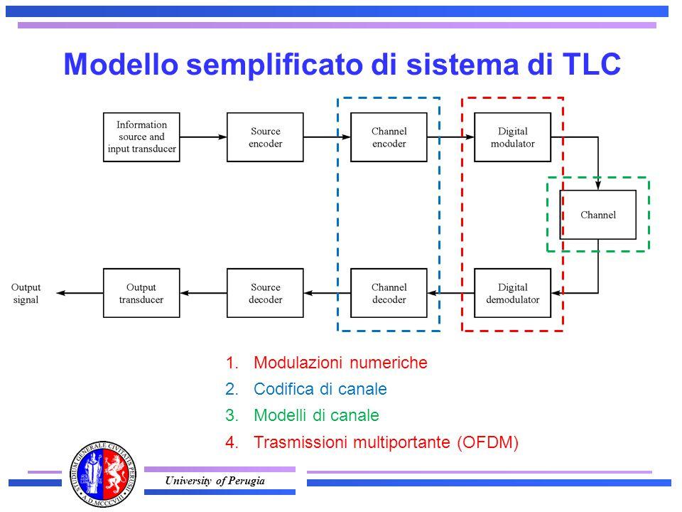 University of Perugia Modello semplificato di sistema di TLC 1.Modulazioni numeriche 2.Codifica di canale 3.Modelli di canale 4.Trasmissioni multiportante (OFDM)