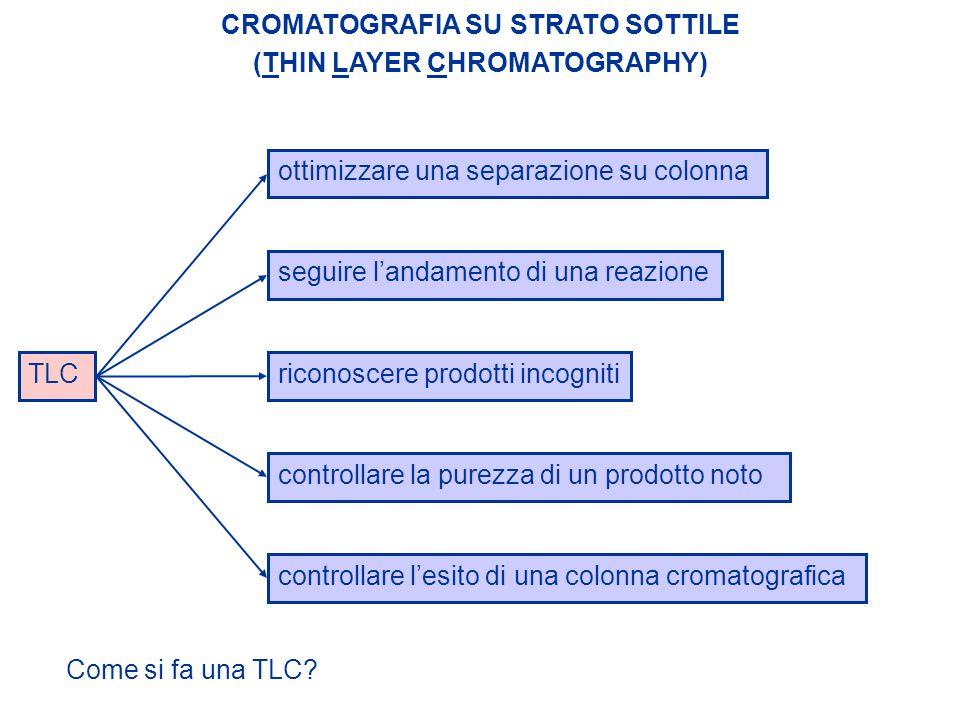 TLC ottimizzare una separazione su colonnaseguire l'andamento di una reazionericonoscere prodotti incogniti controllare la purezza di un prodotto noto