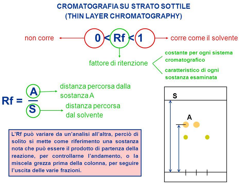 Rf = A S CROMATOGRAFIA SU STRATO SOTTILE (THIN LAYER CHROMATOGRAPHY) 0 < Rf < 1 corre come il solvente fattore di ritenzione non corre distanza percor