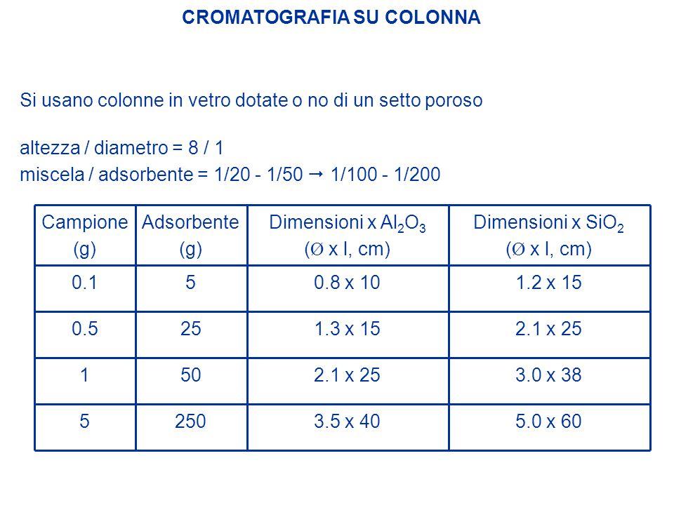 CROMATOGRAFIA SU COLONNA Si usano colonne in vetro dotate o no di un setto poroso altezza / diametro = 8 / 1 miscela / adsorbente = 1/20 - 1/50  1/10