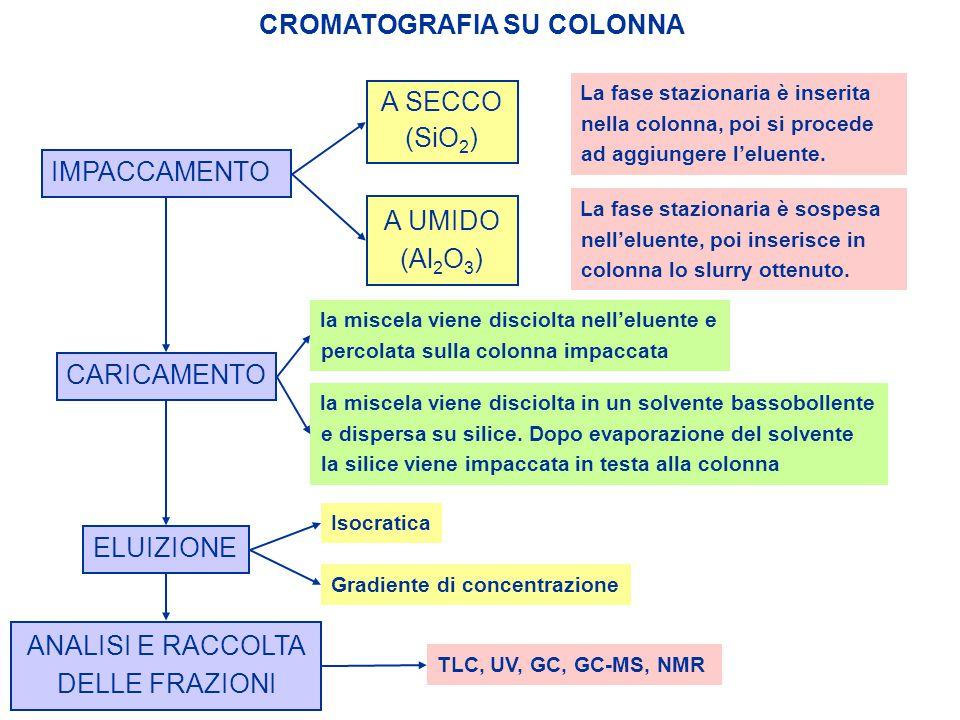 CROMATOGRAFIA SU COLONNA IMPACCAMENTO A SECCO (SiO 2 ) La fase stazionaria è inserita nella colonna, poi si procede ad aggiungere l'eluente. A UMIDO (
