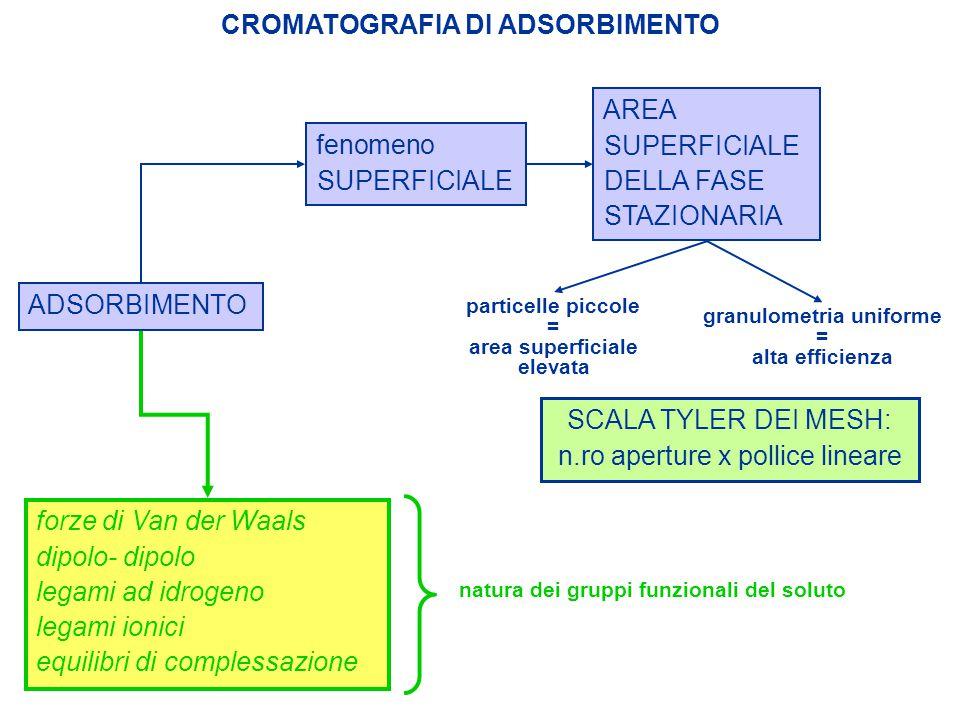 CROMATOGRAFIA DI ADSORBIMENTO FASE STAZIONARIA POLARE SILICE ALLUMINA idrocarburi saturi alchini, alcheni, idrocarburi aromatici < eteri < esteri, chetoni, aldeidi < ammine, tioli, alcoli < fenoli, acidi carbossilici < caratteristiche stereochimiche (diastereoisomeri) geometria molecolare (isomeri di struttura) dimensioni molecolari natura dell'eluente SEPARAZIONI PIU' EFFICIENTI CON BASSI QUANTITATIVI DI SOSTANZA AFFINITÀ