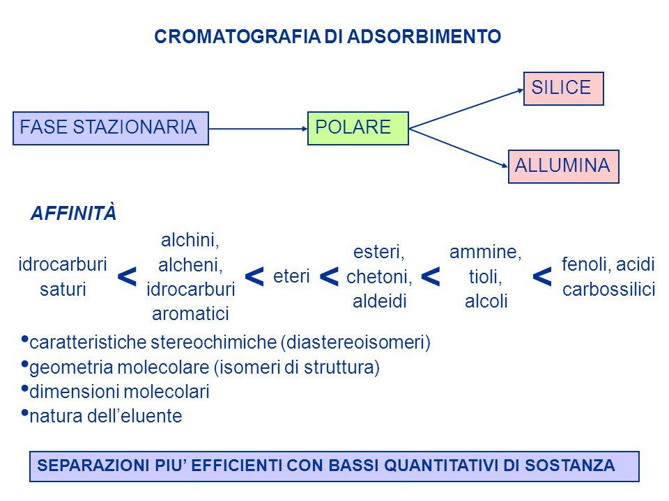 CROMATOGRAFIA DI ADSORBIMENTO FASE STAZIONARIA non deve reagire col soluto né con il solventenon deve catalizzare decomposizione polimerizzazione idrolisi deve adsorbire il soluto REVERSIBILMENTEdeve adsorbire un elevato numero di sostanze (versatile) deve adsorbirle con k diversi (selettiva e riproducibile) non si deve saturare (elevata capacità) deve consentire all'eluente di percolare con facilità