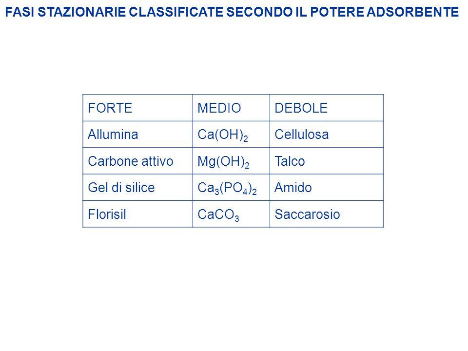 FASI STAZIONARIE CLASSIFICATE SECONDO IL POTERE ADSORBENTE FORTE MEDIO DEBOLE AlluminaCa(OH) 2 Cellulosa Carbone attivoMg(OH) 2 Talco Gel di siliceCa