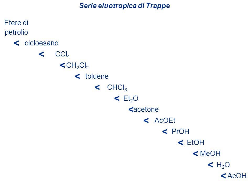 Serie eluotropica di Trappe Etere di petrolio < cicloesano < CCl 4 < toluene < Et 2 O < CH 2 Cl 2 < CHCl 3 < AcOEt < acetone < PrOH < EtOH < MeOH < H2