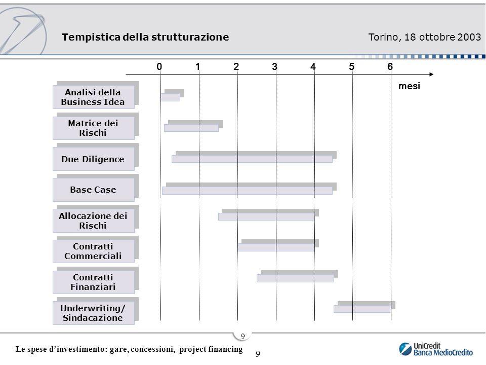 Torino, 18 ottobre 2003 9 Le spese d'investimento: gare, concessioni, project financing 9 Tempistica della strutturazione Analisi della Business Idea Matrice dei Rischi Due Diligence Base Case Allocazione dei Rischi Contratti Commerciali Contratti Finanziari Underwriting/ Sindacazione 123456 mesi 0