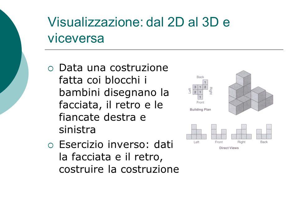 Visualizzazione: dal 2D al 3D e viceversa  Data una costruzione fatta coi blocchi i bambini disegnano la facciata, il retro e le fiancate destra e si