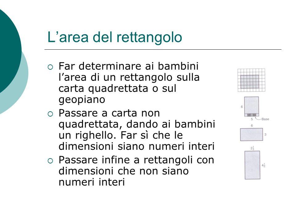 L'area del rettangolo  Far determinare ai bambini l'area di un rettangolo sulla carta quadrettata o sul geopiano  Passare a carta non quadrettata, d
