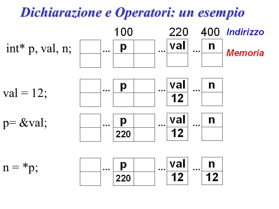Dichiarazione e Operatori: un esempio int* p, val, n; val = 12; p= &val; n = *p;
