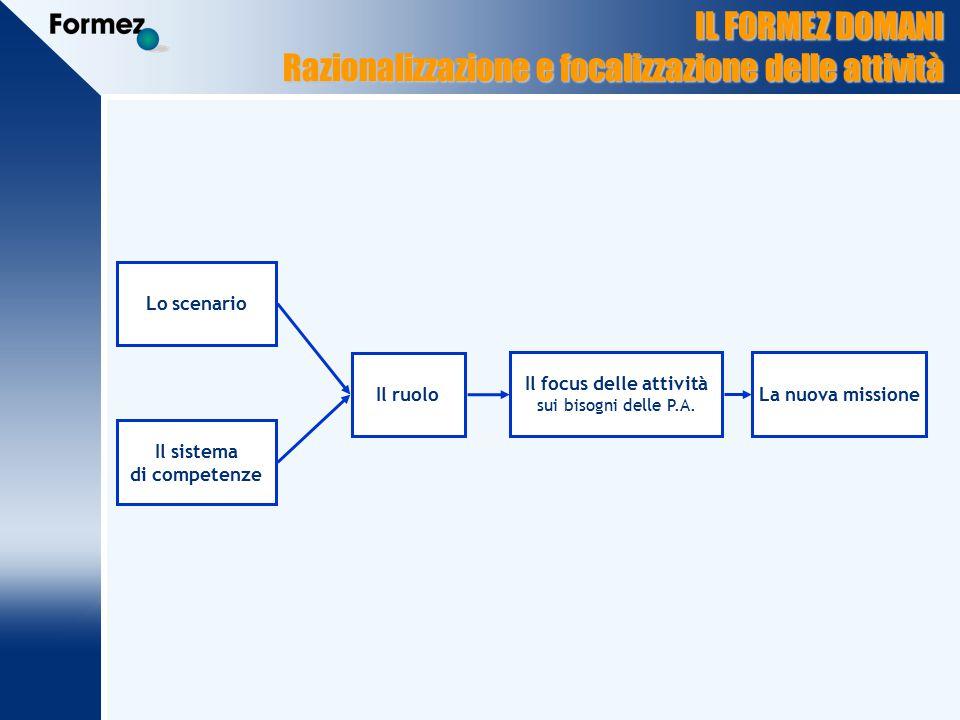 IL FORMEZ DOMANI Razionalizzazione e focalizzazione delle attività Lo scenario Il sistema di competenze Il ruolo Il focus delle attività sui bisogni delle P.A.