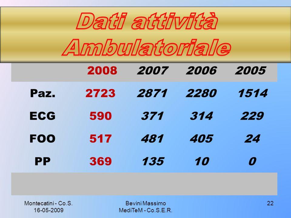 Montecatini - Co.S. 16-05-2009 Bevini Massimo MediTeM - Co.S.E.R. 22 2008200720062005 Paz.2723287122801514 ECG590371314229 FOO51748140524 PP369135100