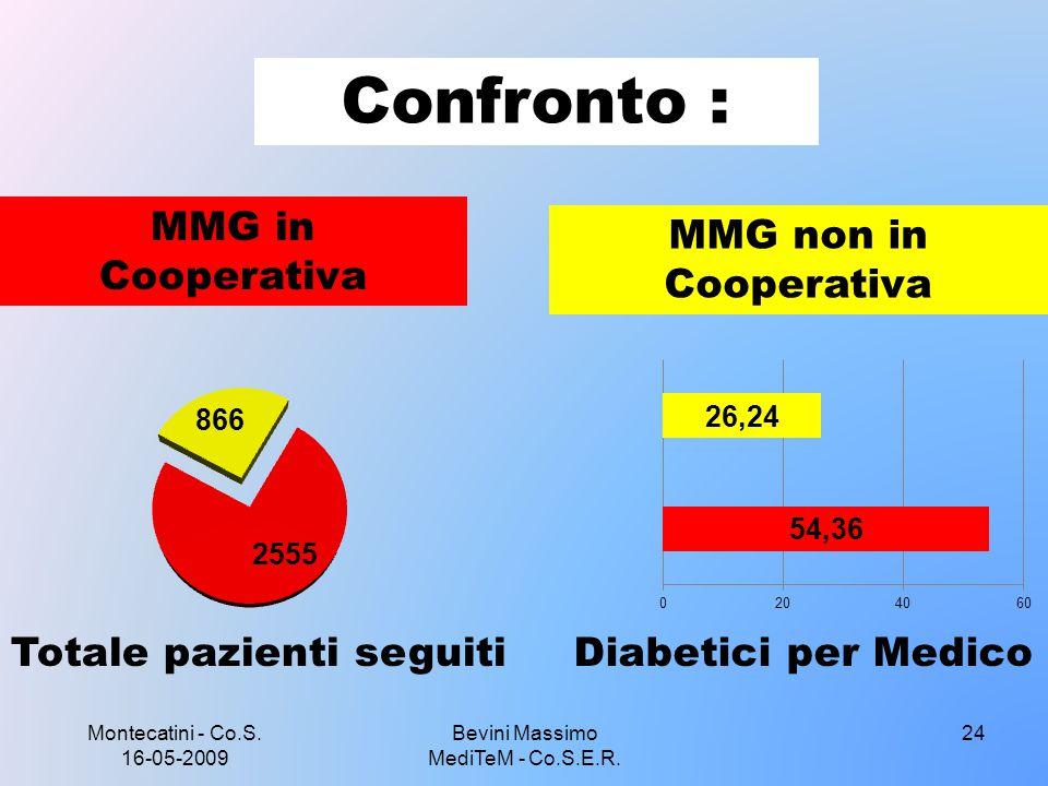 Montecatini - Co.S. 16-05-2009 Bevini Massimo MediTeM - Co.S.E.R. 24 Confronto : MMG non in Cooperativa MMG in Cooperativa Totale pazienti seguitiDiab