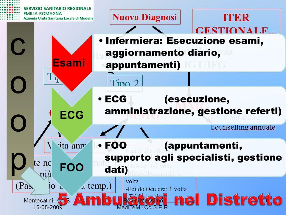 Montecatini - Co.S. 16-05-2009 6 Nuova Diagnosi Diabete Tipo 1 CD ITER GESTIONALE... Intolleranza IGT/IFG MMG Controllo e counselling annuale Tipo 2 E