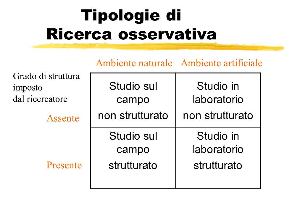 Tipologie di Ricerca osservativa Studio sul campo non strutturato Studio in laboratorio non strutturato Studio sul campo strutturato Studio in laborat