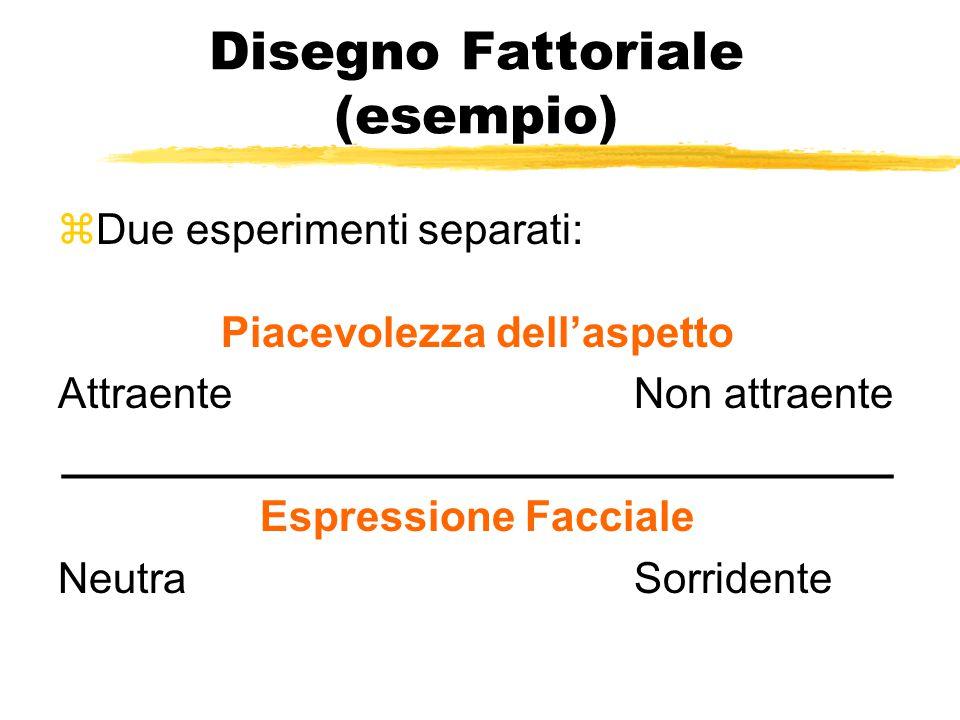 Disegno Fattoriale (esempio) zDue esperimenti separati: Piacevolezza dell'aspetto AttraenteNon attraente ___________________________________ Espressio