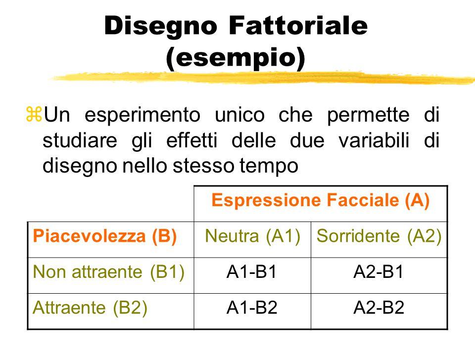 Disegno Fattoriale (esempio) zUn esperimento unico che permette di studiare gli effetti delle due variabili di disegno nello stesso tempo Espressione