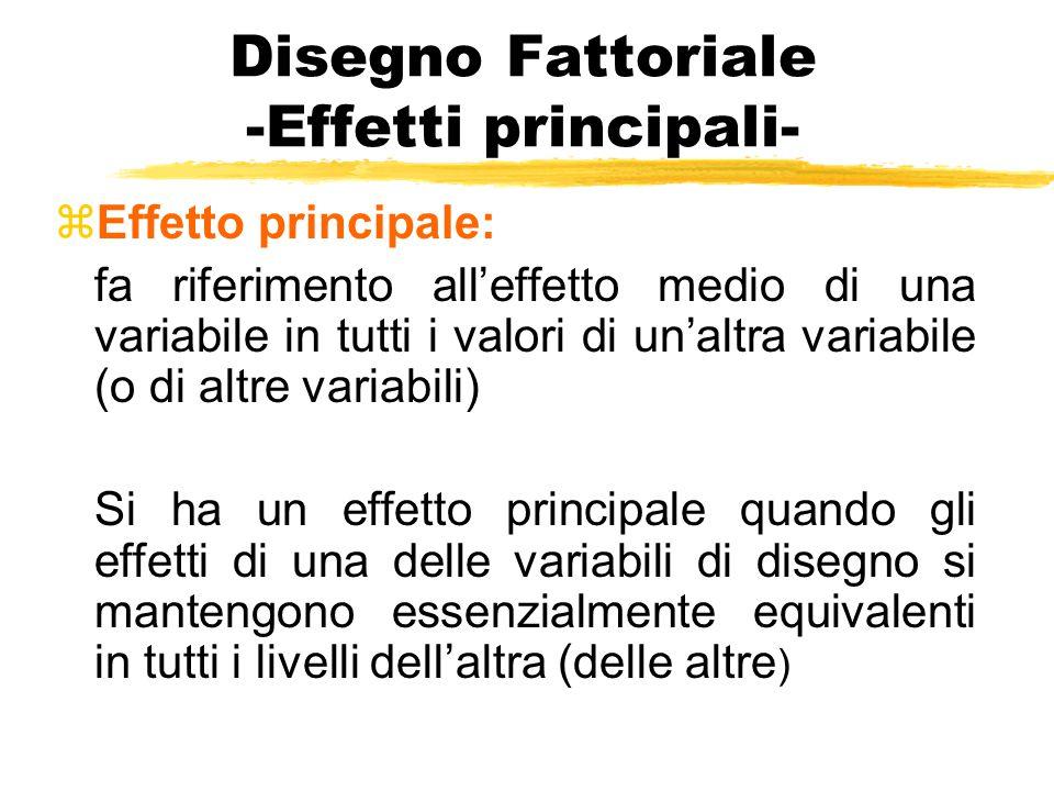 Disegno Fattoriale -Effetti principali- zEffetto principale: fa riferimento all'effetto medio di una variabile in tutti i valori di un'altra variabile
