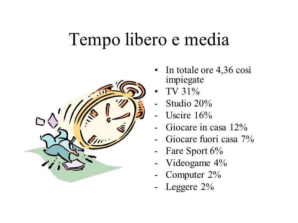 Tempo libero e media In totale ore 4,36 così impiegate TV 31% -Studio 20% -Uscire 16% -Giocare in casa 12% -Giocare fuori casa 7% -Fare Sport 6% -Videogame 4% -Computer 2% -Leggere 2%
