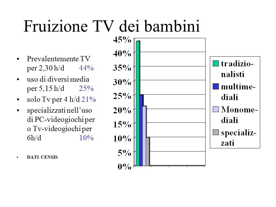 Fruizione TV dei bambini Prevalentemente TV per 2,30 h/d 44% uso di diversi media per 5,15 h/d 25% solo Tv per 4 h/d 21% specializzati nell'uso di PC-videogiochi per o Tv-videogiochi per 6h/d 10% DATI CENSIS