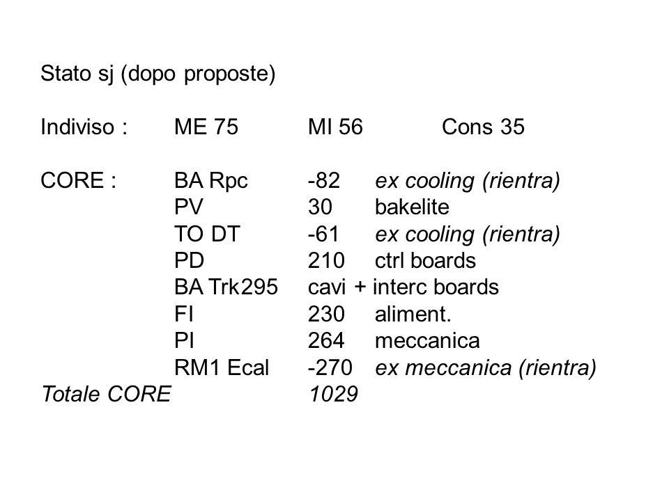 Stato sj (dopo proposte) Indiviso : ME 75MI 56Cons 35 CORE : BA Rpc-82ex cooling (rientra) PV 30bakelite TO DT-61ex cooling (rientra) PD 210ctrl boards BA Trk295cavi + interc boards FI 230aliment.